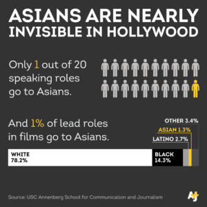 asian stereotyping in films an analysis Stereotypes of asian american students -- a very good essay on common  stereotypes of asian  an analysis of stereotypes about asian women in us  film.